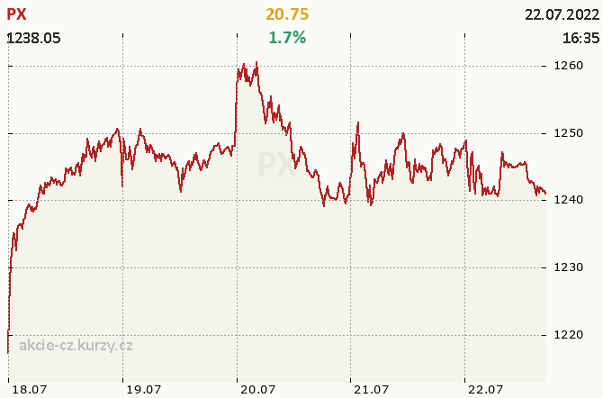 Index PX - aktu�ln� graf