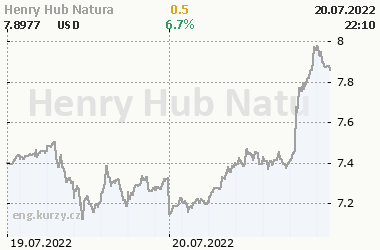 Online chart of commodity Henry Hub Natural Gas
