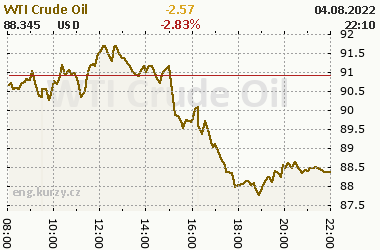 Online chart of commodity WTI Crude Oil