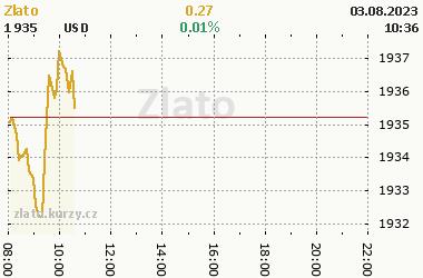 Online graf vývoje ceny zlata