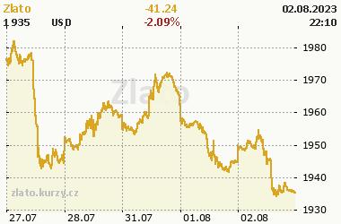 Online graf vývoje ceny komodity Zlato