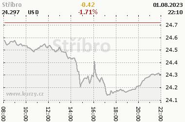 Online graf vývoje ceny stříbra
