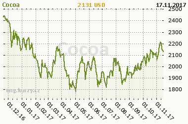 Chart of commodity Cocoa