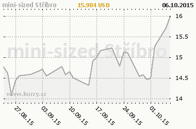 Graf v�voje ceny komodity mini-sized St��bro