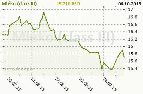 Graf v�voje ceny komodity Ml�ko (class III)