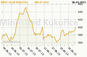Graf v�voje ceny komodity Mini-sized Kuku�ice