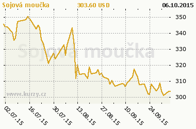 Graf v�voje ceny komodity Sojov� mou�ka