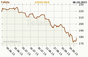 Graf v�voje ceny komodity Telata