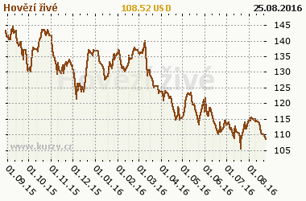 Graf v�voje ceny komodity Hov�z� �iv�