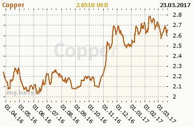 Chart of commodity Copper