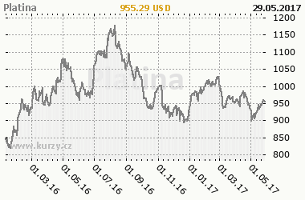 Graf vývoje ceny komodity Platina