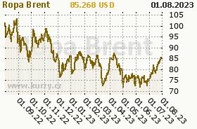 Graf vývoje ceny komodity Ropa Brent