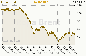http://graf.kurzy.cz/graf-komodit/komodity_derivaty_ceny.php?c=6&k=38&oddate=19.9.2013&dodate=16.9.2016&w=380&curr=USD&default_curr=USD&unit=&lv=1