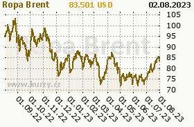 Graf v�voje ceny komodity Ropa Brent