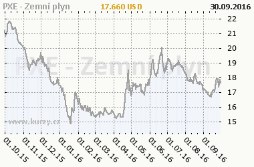 Graf v�voje ceny komodity PXE - Zemn� plyn