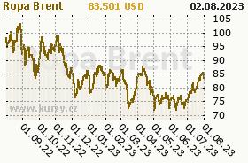 Graf vývoje ceny komodity WTI Crude Oil Ropa