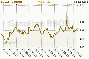 Chart of commodity Gasoline RBOB