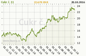 Graf v�voje ceny komodity Cukr �. 11