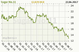 Chart of commodity Sugar No.11