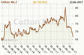 Chart of commodity Cotton No.2