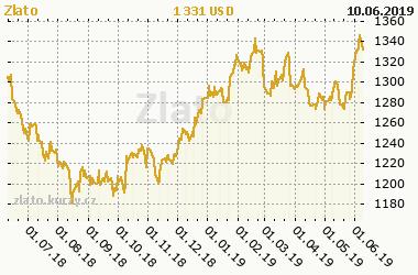 878e09e9f Grafy a vývoj cen | Aktuálně | Investiční zlato GOLDEN INVEST ...