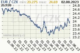 Graf �esk� koruna  to Switzerland Frank