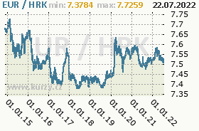 Graf �esk� koruna  to Croatian Kuna
