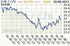 Graf �esk� koruna k �v�carsk�mu franku