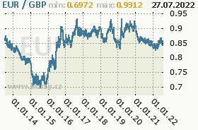 Graf �esk� koruna  to British Pound