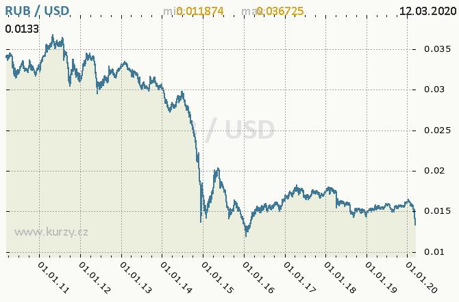 Graf kurzu USD-RUB