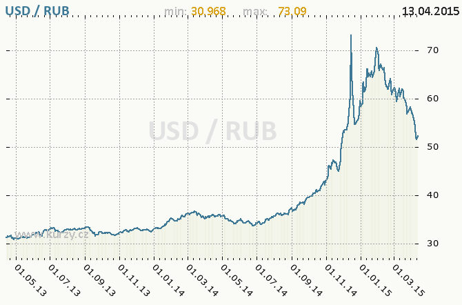 Calculator To Convert Money In Russian Ruble Rub And From United States Dollar Usd Using Up Date Exchange Rates