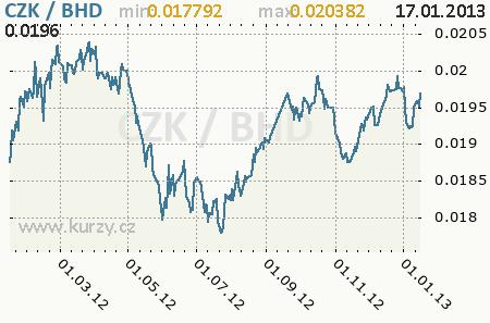 Золотая корона курс доллара