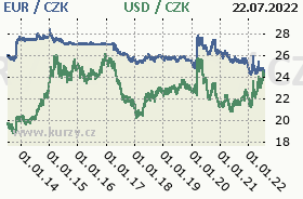 Graf �esk� koruna  to American Dollar and Euro