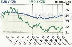 Graf �esk� koruna  to American Dollar and Euro