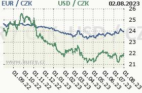 Graf �esk� koruna k americk�mu dolaru a euru