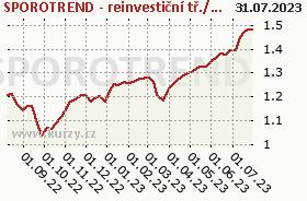 Graf kurzu (ČOJ/PL) SPOROTREND - reinvestiční/retail
