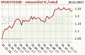 Graf majetku (ČOJ/PL) SPOROTREND - reinvestiční/retail