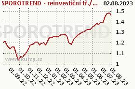 Graf majetku (ČOJ/PL) SPOROTREND