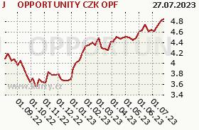Graf majetku (ČOJ/PL) J&T OPPORTUNITY CZK