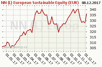 Graf kurzu (ČOJ/PL) NN (L) European Sustainable Equity (EUR)
