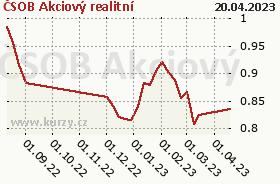 Graf kurzu (ČOJ/PL) ČSOB Akciový realitní