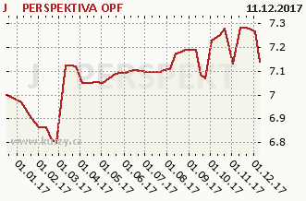 Graf kurzu (ČOJ/PL) J&T PERSPEKTIVA