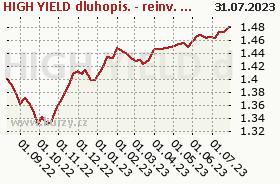Graf kurzu (ČOJ/PL) HIGH YIELD dluhopisový