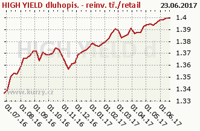 Graf majetku (ČOJ/PL) HIGH YIELD dluhopisový