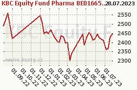 Graf majetku (ČOJ/PL) KBC Equity Fund Pharma BE0166584350