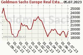 Graf kurzu (ČOJ/PL) NN (L) European Real Estate X (CZK)