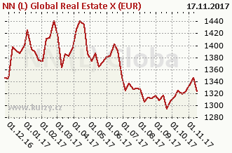 Graf kurzu (ČOJ/PL) NN (L) Global Real Estate X (EUR)