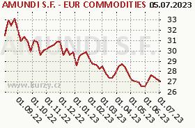 Graf kurzu (ČOJ/PL) Pioneer S.F. - EUR Commodities