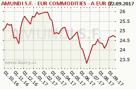 Graf majetku (ČOJ/PL) Pioneer S.F. - EUR Commodities