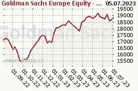 Graf kurzu (ČOJ/PL) NN (L) European Equity X (CZK)